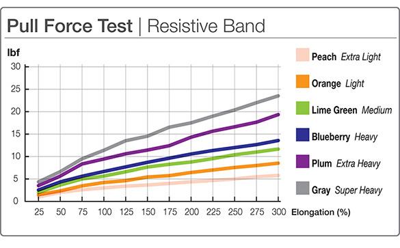 Resistive-Band